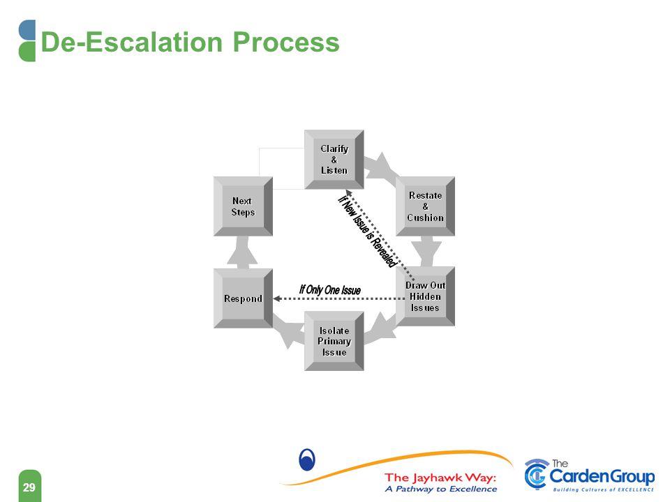 De-Escalation Process 29