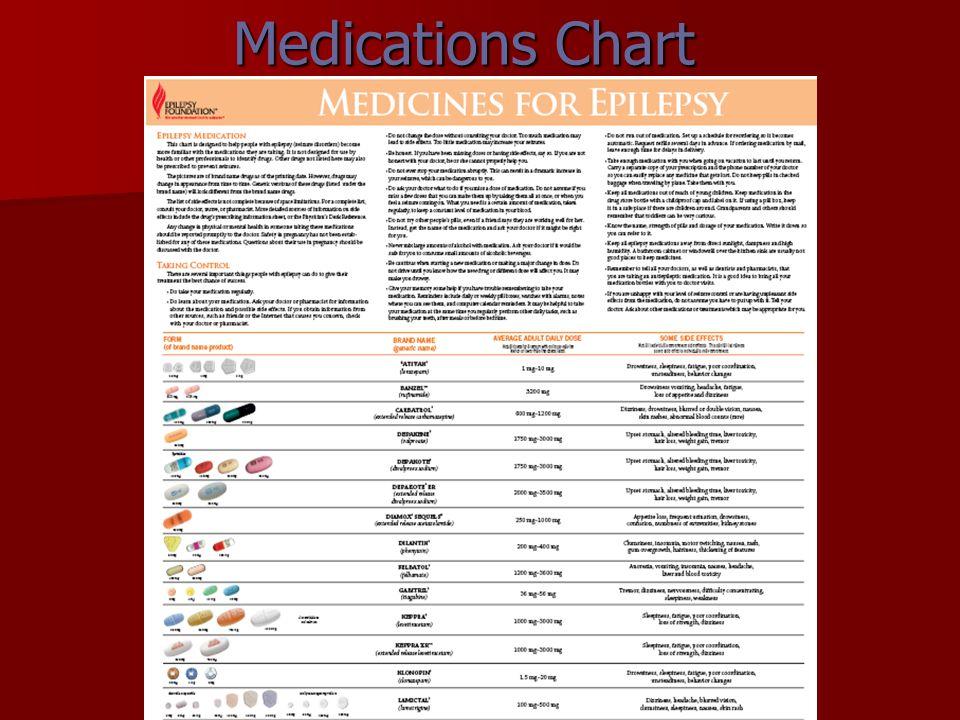 Medications Chart