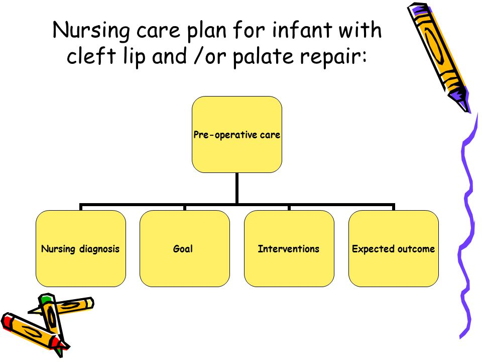 Nursing care plan for infant with cleft lip and /or palate repair: Pre-operative care Nursing diagnosis GoalInterventions Expected outcome