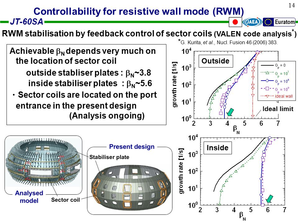 JT-60SA Euratom 14 Achievable  N depends very much on the location of sector coil outside stabliser plates :  N ~3.8 inside stabiliser plates :  N ~5.6 ・ Sector coils are located on the port entrance in the present design (Analysis ongoing) RWM stabilisation by feedback control of sector coils (VALEN code analysis * ) Ideal limit Outside Inside Stabiliser plate Sector coil Present design Analysed model Controllability for resistive wall mode (RWM) * G.