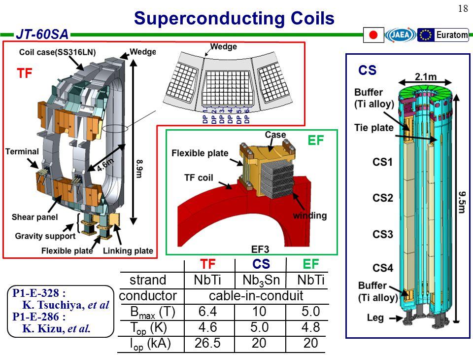 JT-60SA Euratom 18 conductor EF TF CS TF CSEF strandNbTi Nb 3 SnNbTi conductor cable-in-conduit B max (T)6.4105.0 T op (K)4.65.04.8 I op (kA)26.52020 Superconducting Coils P1-E-328 : K.