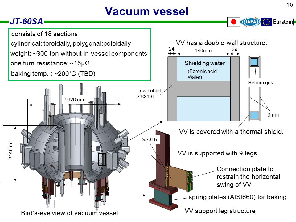 JT-60SA Euratom 19 Vacuum vessel VV support leg structure VV is supported with 9 legs.
