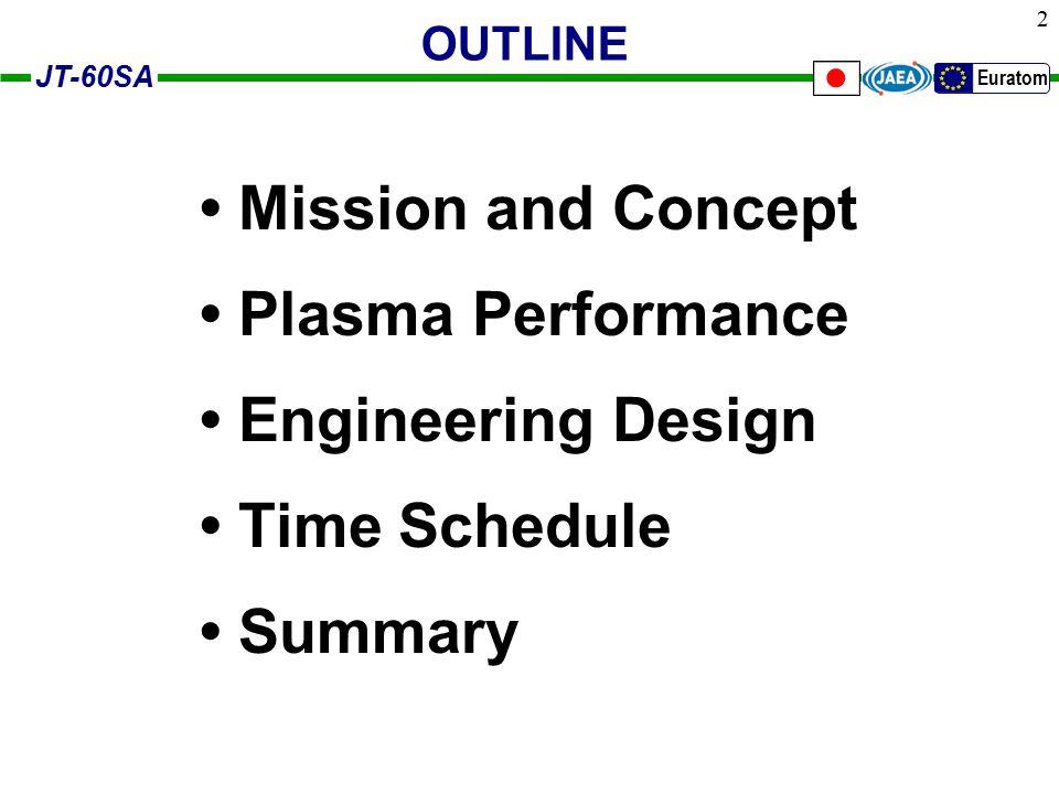 JT-60SA Euratom 13 S IpIp aB T q 95  A -1 {1+  2 (1+2  2 )} Flexibility in aspect ratio and plasma shape for high-  plasma accessibility * M.