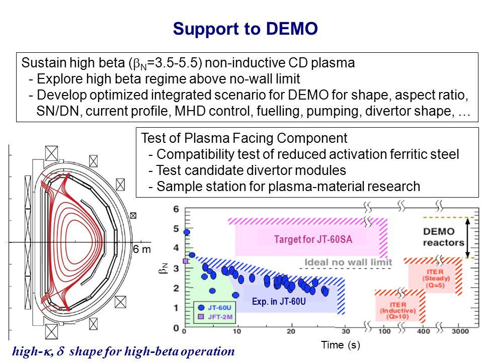 JT-60SA Euratom 6 Plasma Current I p (MA)3.5 / 5.5 Toroidal Field B t (T)2.59 / 2.72 Major Radius (m)3.16 / 3.01 Minor Radius (m)1.02 / 1.14 Elongation,  95 1.7 / 1.