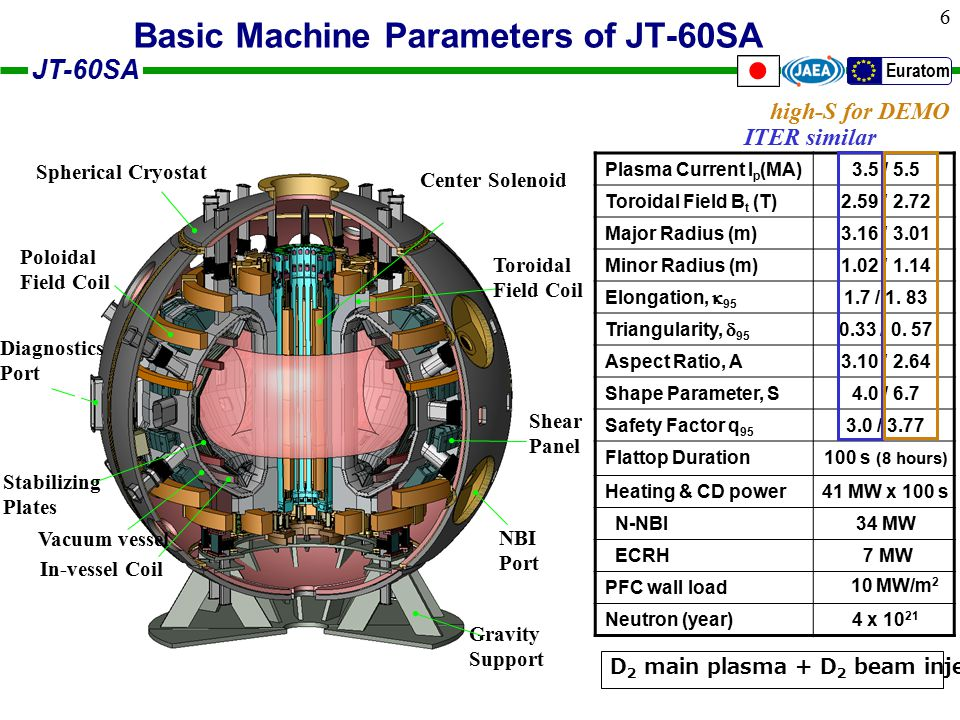 JT-60SA Euratom 6 Plasma Current I p (MA)3.5 / 5.5 Toroidal Field B t (T)2.59 / 2.72 Major Radius (m)3.16 / 3.01 Minor Radius (m)1.02 / 1.14 Elongation,  95 1.7 / 1.