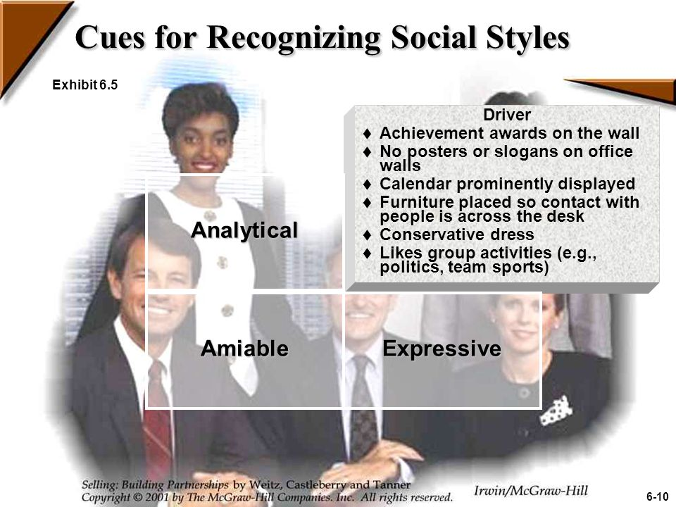 Cues for Recognizing Social Styles Exhibit 6.5 Driver  Achievement awards on the wall  No posters or slogans on office walls  Calendar prominently displayed  Furniture placed so contact with people is across the desk  Conservative dress  Likes group activities (e.g., politics, team sports) Analytical ExpressiveAmiable 6-10