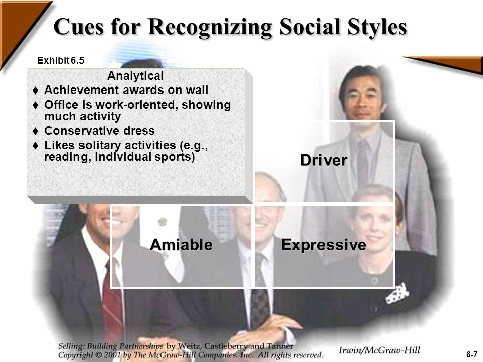 Cues for Recognizing Social Styles Exhibit 6.5 Amiable  Office has friendly, open atmosphere  Pictures of family displayed  Personal mementos on the wall  Desk placed for open contact with people  Casual or flamboyant dress  Likes solitary activities (e.g., reading, individual sports) AnalyticalDriver Expressive 6-8