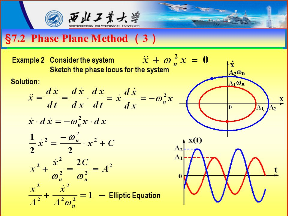 §7.2 Phase Plane Method ( 3 ) Example 2 Consider the system Sketch the phase locus for the system Solution: — Elliptic Equation