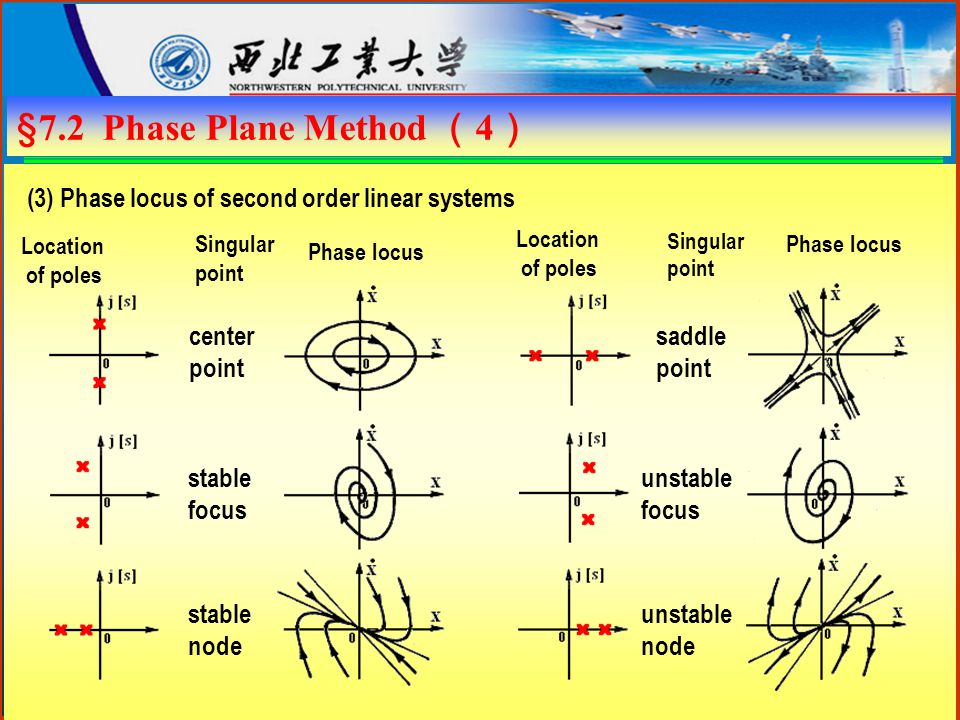 §7.2 Phase Plane Method ( 4 ) Location of poles (3) Phase locus of second order linear systems Singular point Phase locus center point stable focus stable node saddle point unstable focus unstable node Location of poles Singular point Phase locus