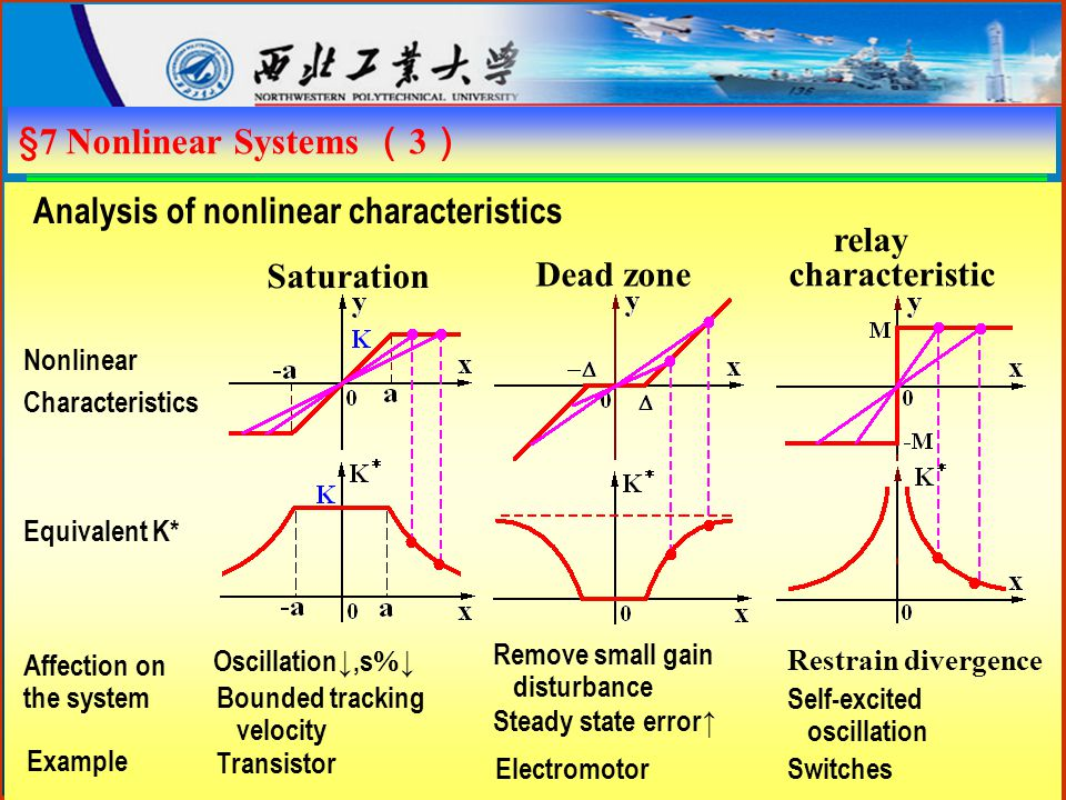 §7 Nonlinear Systems ( 3 ) Analysis of nonlinear characteristics Saturation Dead zone relay characteristic Nonlinear Characteristics Equivalent K* Affection on the system Example Oscillation↓,s  ↓ Bounded tracking velocity Transistor Steady state error↑ Remove small gain disturbance Electromotor Restrain divergence Self-excited oscillation Switches