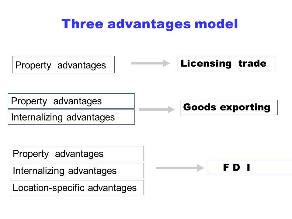 Three advantages model Property advantages Licensing trade Internalizing advantages Location-specific advantages Goods exporting F D I Property advantages Internalizing advantages