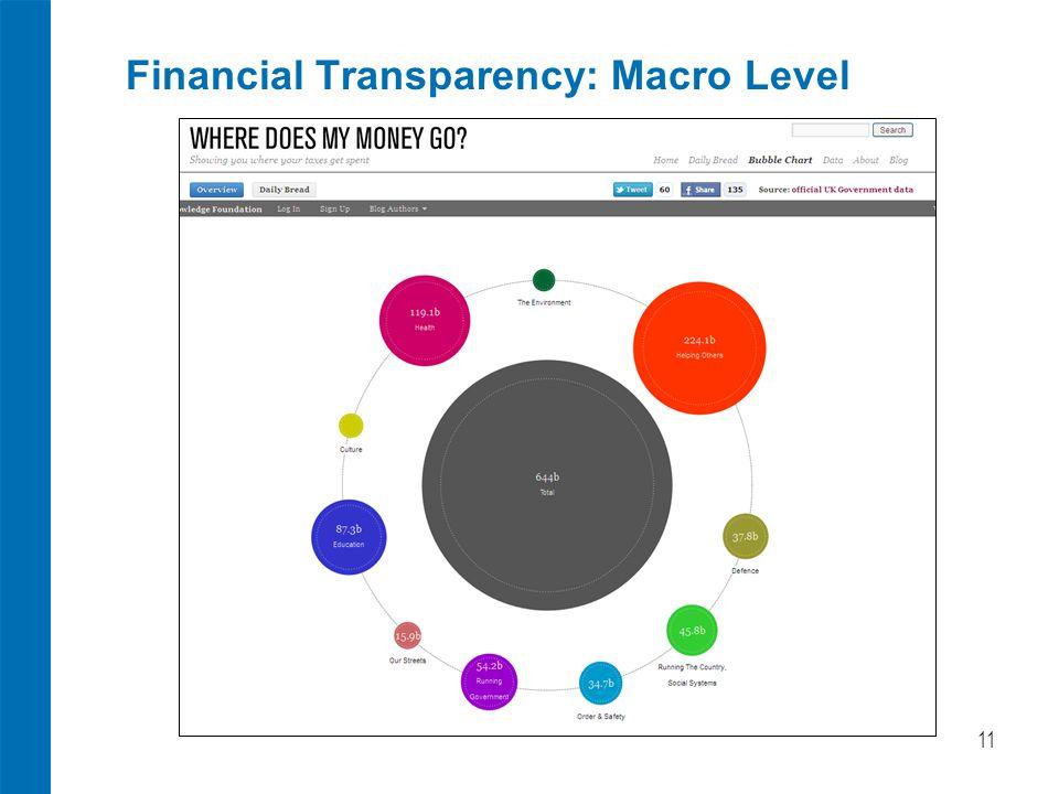 Financial Transparency: Macro Level 11