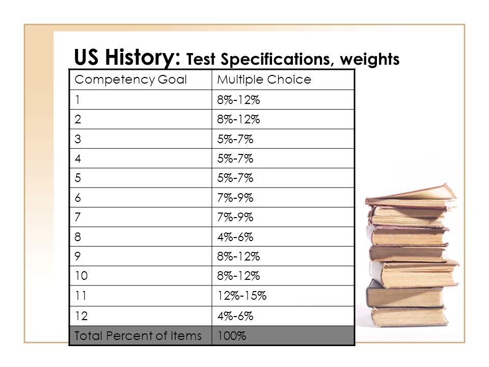 US History: Test Specifications, weights Competency GoalMultiple Choice 18%-12% 2 35%-7% 4 5 67%-9% 7 84%-6% 98%-12% 108%-12% 1112%-15% 124%-6% Total