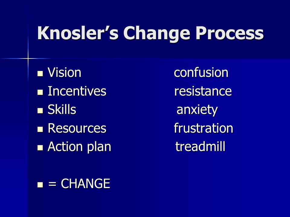 Knosler's Change Process Vision confusion Vision confusion Incentives resistance Incentives resistance Skills anxiety Skills anxiety Resources frustration Resources frustration Action plan treadmill Action plan treadmill = CHANGE = CHANGE