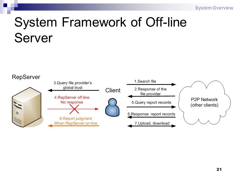 21 System Framework of Off-line Server System Overview