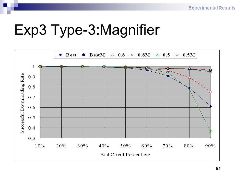 51 Exp3 Type-3:Magnifier Experimental Results