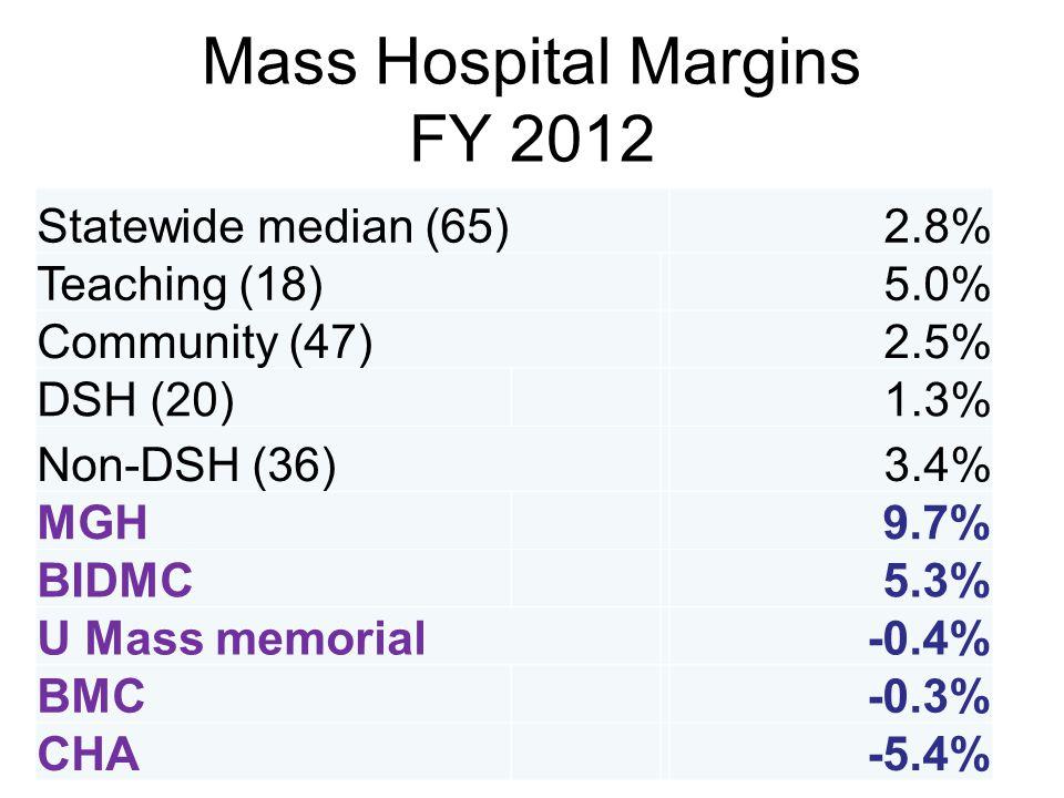Mass Hospital Margins FY 2012 Statewide median (65)2.8% Teaching (18)5.0% Community (47)2.5% DSH (20)1.3% Non-DSH (36)3.4% MGH9.7% BIDMC5.3% U Mass memorial-0.4% BMC-0.3% CHA-5.4%