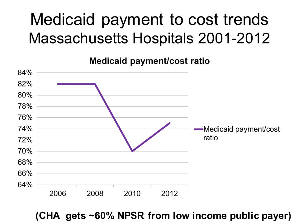 Medicaid payment to cost trends Massachusetts Hospitals 2001-2012 (CHA gets ~60% NPSR from low income public payer)