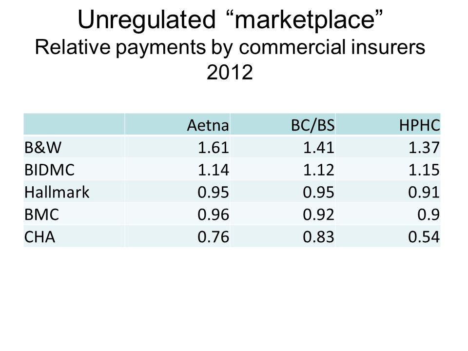 Unregulated marketplace Relative payments by commercial insurers 2012 AetnaBC/BSHPHC B&W1.611.411.37 BIDMC1.141.121.15 Hallmark0.95 0.91 BMC0.960.920.9 CHA0.760.830.54