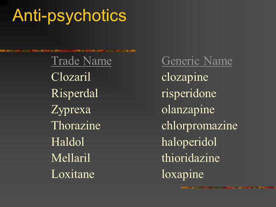 Anti-psychotics Trade NameGeneric Name Clozarilclozapine Risperdalrisperidone Zyprexaolanzapine Thorazinechlorpromazine Haldolhaloperidol Mellarilthioridazine Loxitaneloxapine