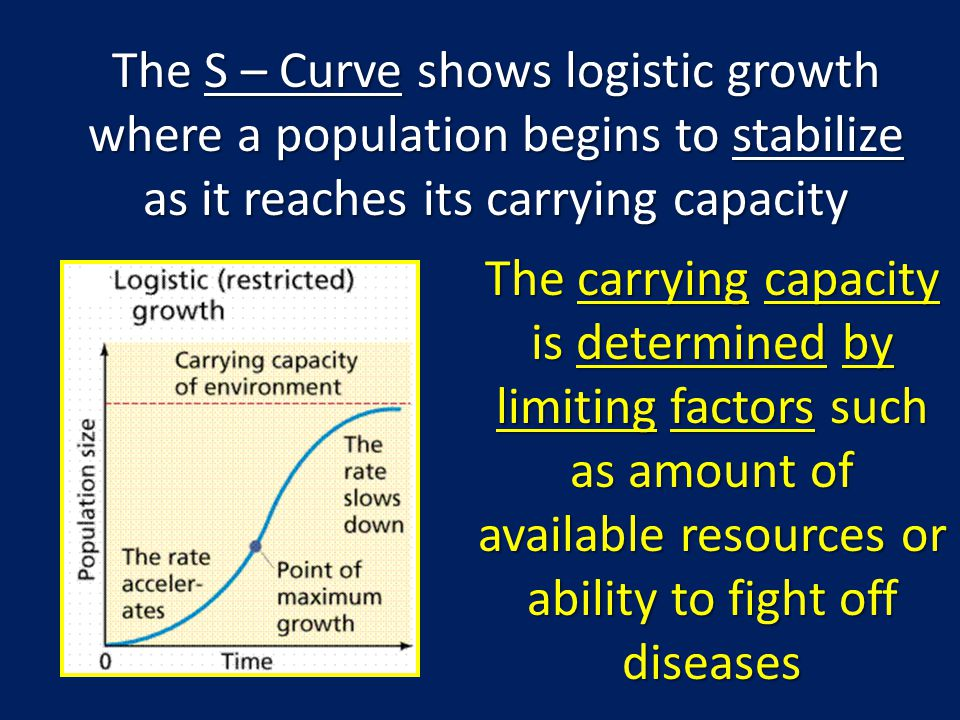 The S – Curve shows logistic growth where a population begins to stabilize as it reaches its carrying capacity The carrying capacity is determined by