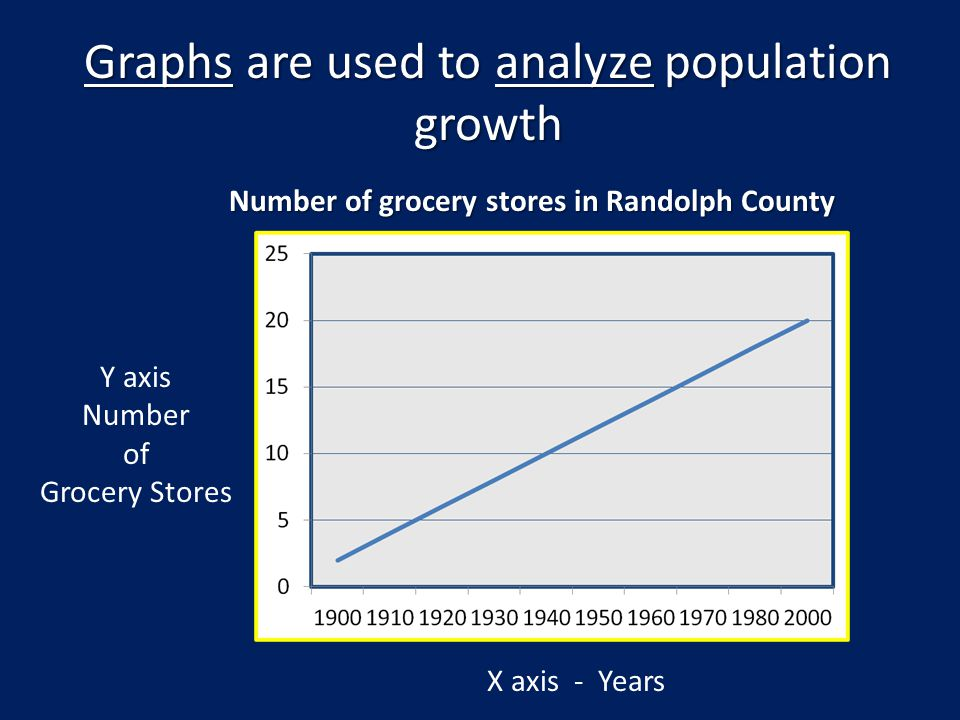 Graphs are used to analyze population growth X axis - Years Y axis Number of Grocery Stores Number of grocery stores in Randolph County