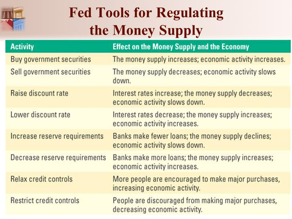 Fed Tools for Regulating the Money Supply