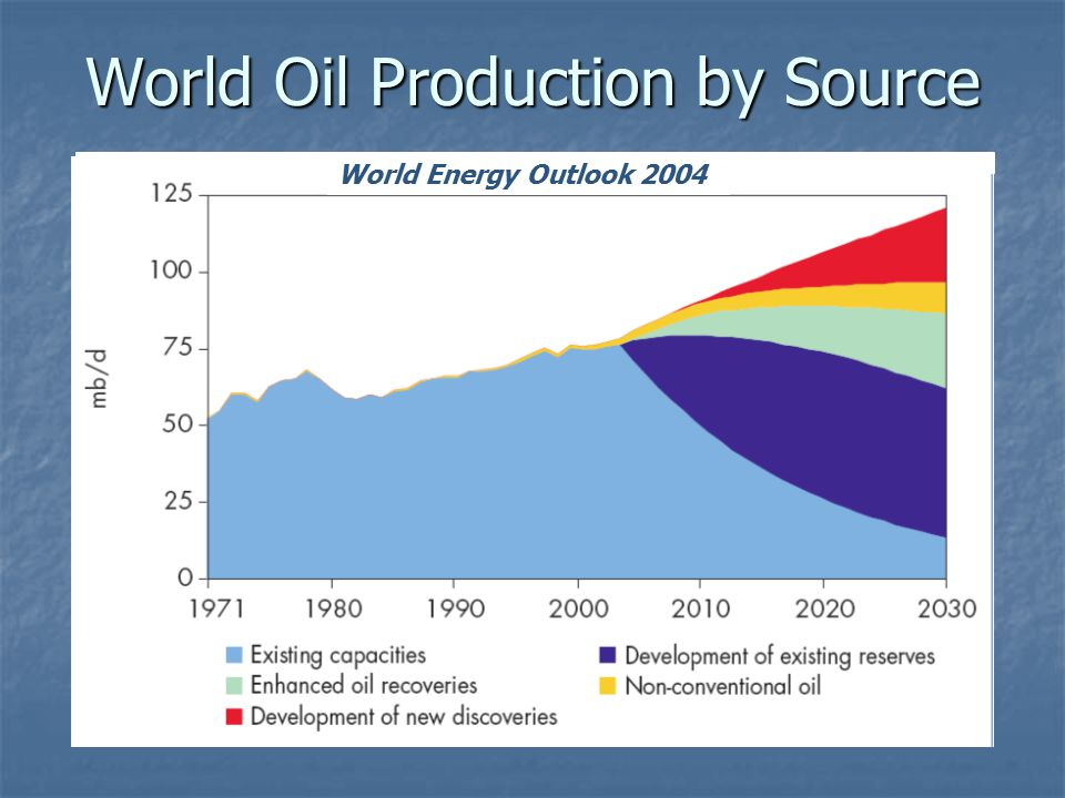 World Oil Production by Source World Energy Outlook 2004