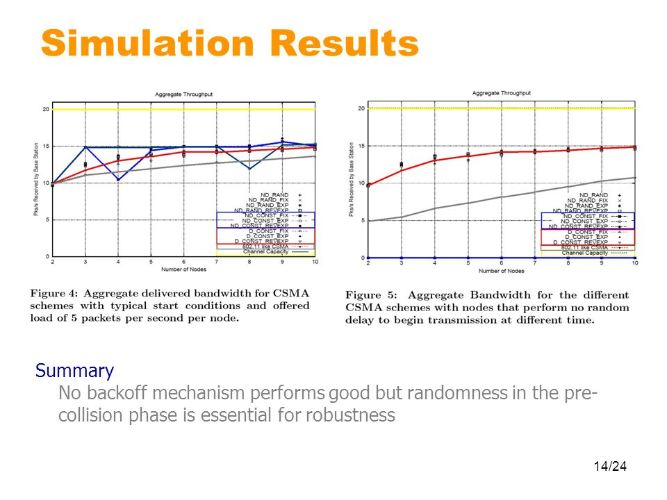 14/24 Simulation Results Summary No backoff mechanism performs good but randomness in the pre- collision phase is essential for robustness