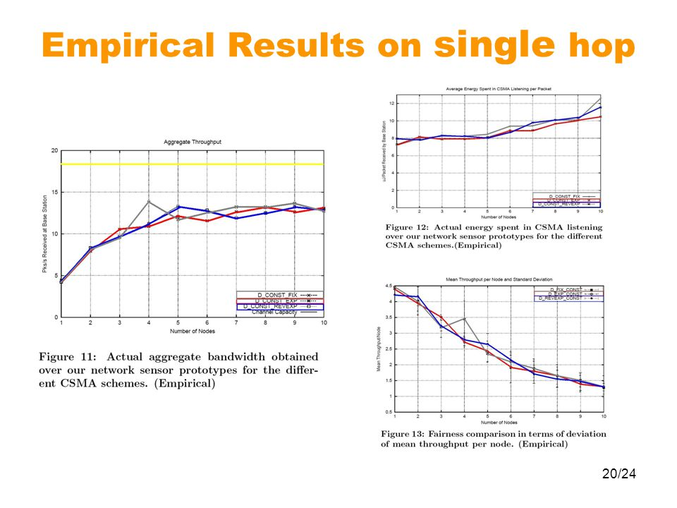 20/24 Empirical Results on single hop