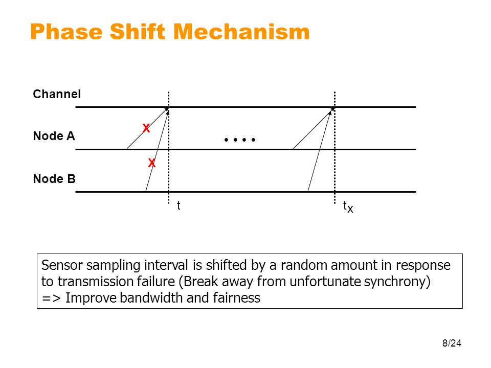 8/24 Phase Shift Mechanism Sensor sampling interval is shifted by a random amount in response to transmission failure (Break away from unfortunate synchrony) => Improve bandwidth and fairness X X Channel Node A Node B        tt x