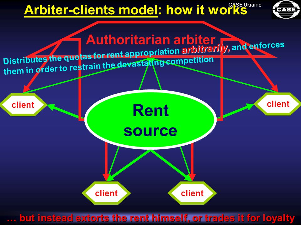 player client Rent source CASE Ukraine player player Arbiter-clients model: how it works Authoritaria n arbiter D i s t r i b u t e s t h e q u o t a s f o r r e n t a p p r o p r i a t i o n a aa a r b i t r a r i l y, a n d e n f o r c e s t h e m i n o r d e r t o r e s t r a i n t h e d e v a s t a t i n g c o m p e t i t i o n client … but instead extorts the rent himself, or trades it for loyalty Rent source