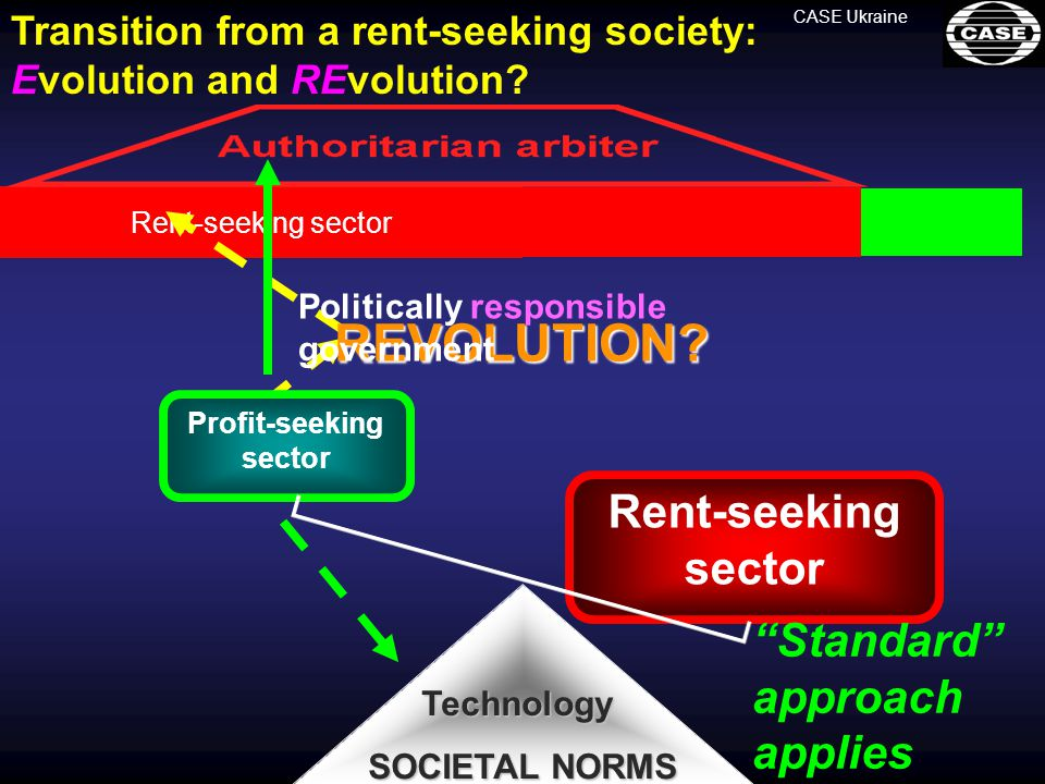Profit-seeking sector Rent-seeking sector Technology SOCIETAL NORMS CASE UkraineREVOLUTION.
