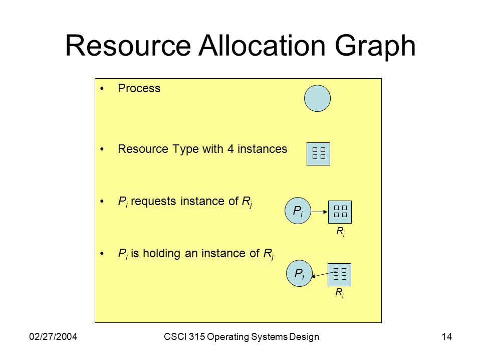 02/27/2004CSCI 315 Operating Systems Design14 Resource Allocation Graph Process Resource Type with 4 instances P i requests instance of R j P i is holding an instance of R j PiPi PiPi RjRj RjRj