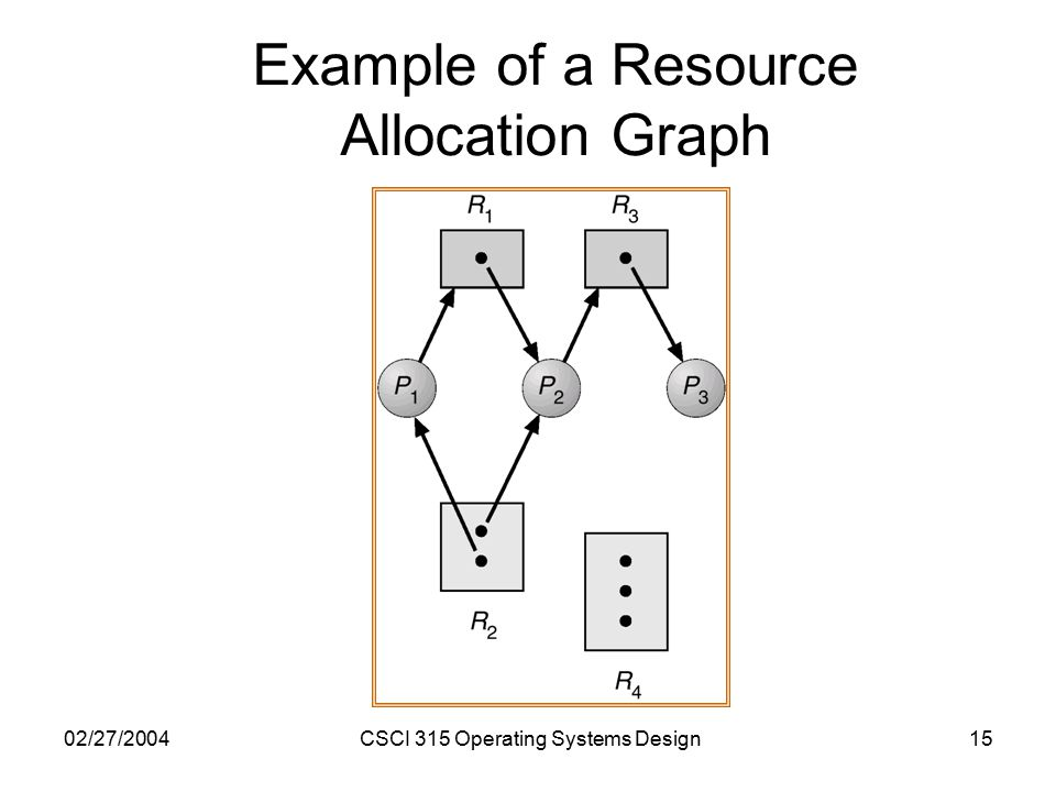 02/27/2004CSCI 315 Operating Systems Design15 Example of a Resource Allocation Graph