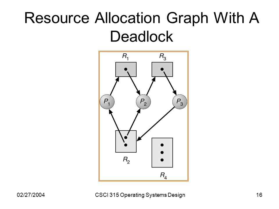 02/27/2004CSCI 315 Operating Systems Design16 Resource Allocation Graph With A Deadlock