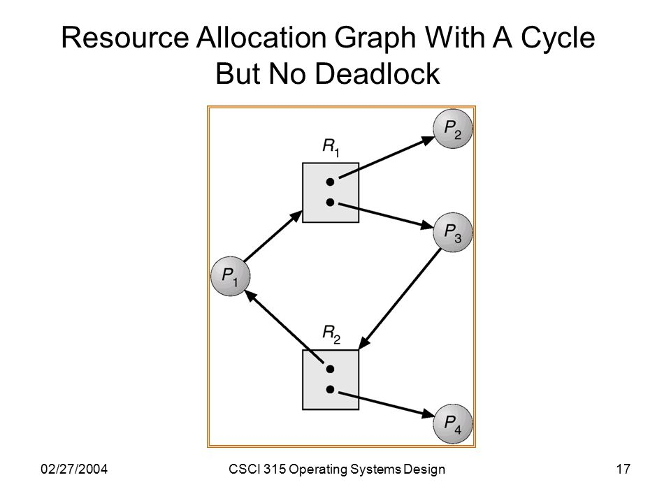 02/27/2004CSCI 315 Operating Systems Design17 Resource Allocation Graph With A Cycle But No Deadlock