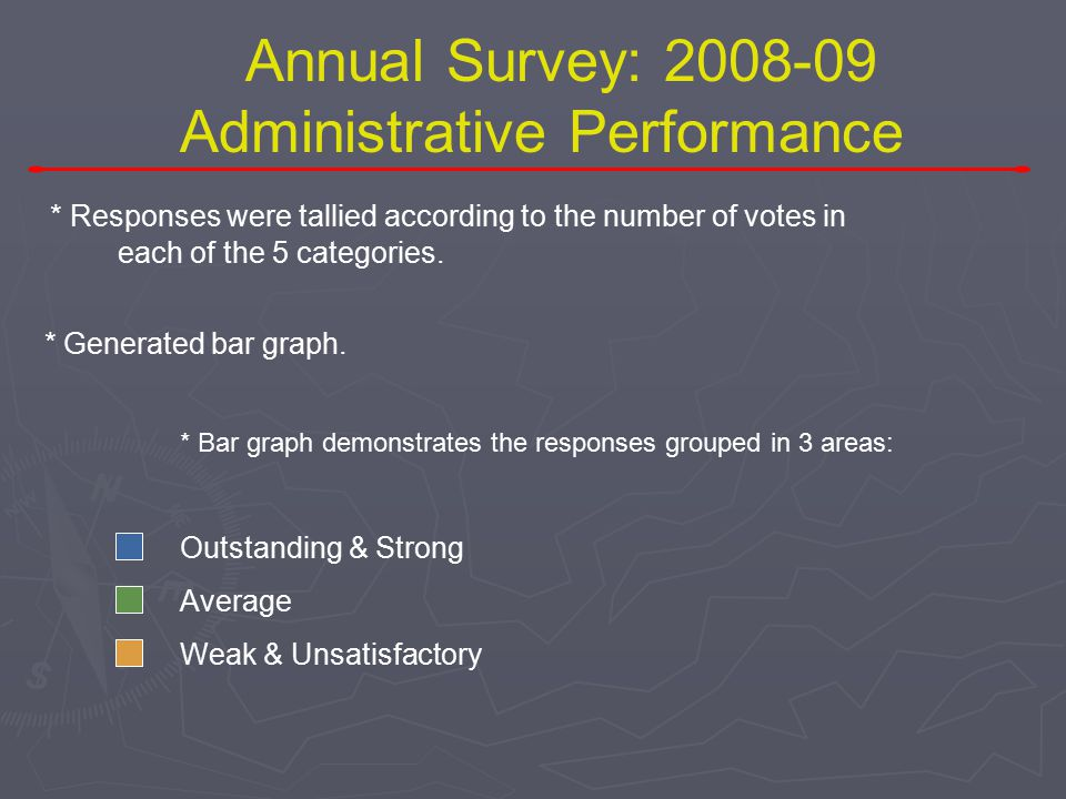 Listening to our members, and actively soliciting your input. Annual Survey: 2008-09 Administrative Performance * 25 positive statements about adminis