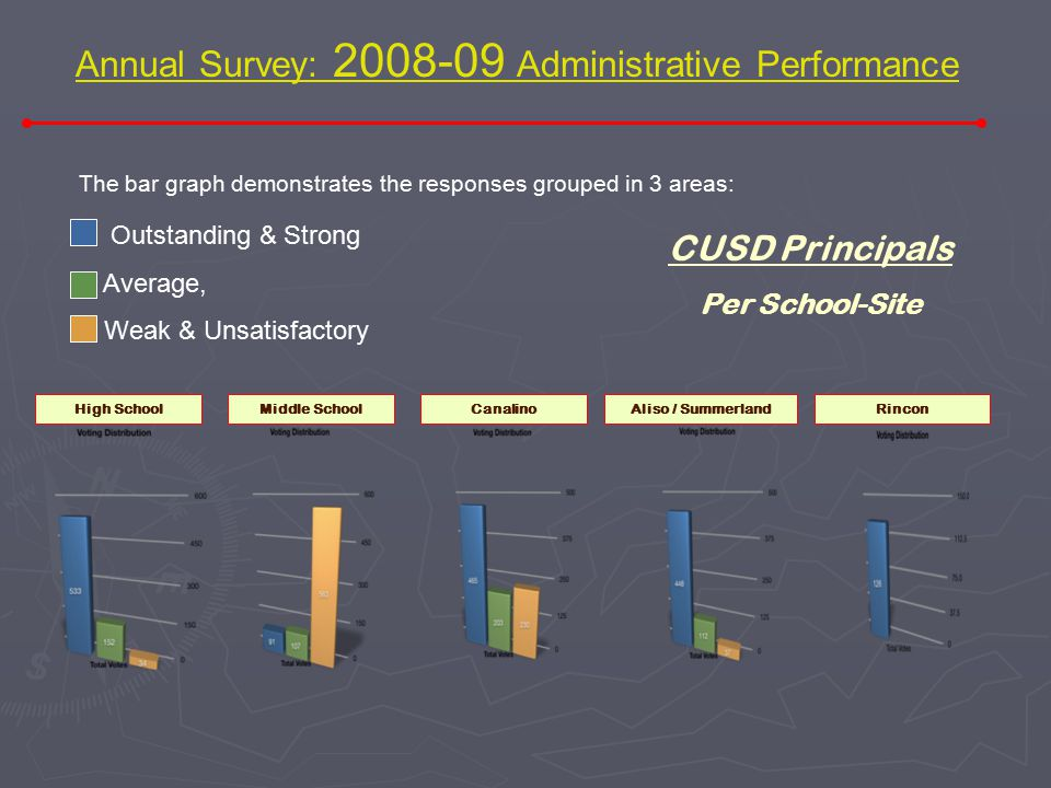 Annual Survey: 2008-09 Administrative Performance * Responses were tallied according to the number of votes in each of the 5 categories. * Generated b