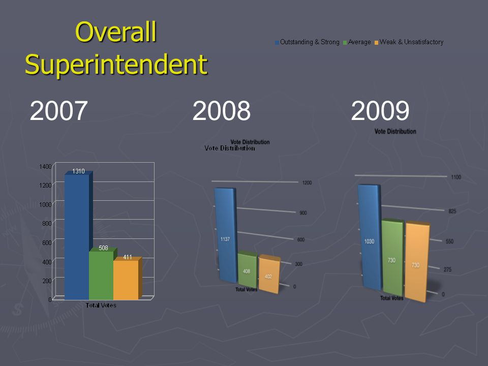 Annual Survey: 2008-09 Administrative Performance The bar graph demonstrates the responses grouped in 3 areas: Outstanding & Strong Average, Weak & Unsatisfactory CUSD Principals Per School-Site High SchoolMiddle SchoolCanalinoAliso / SummerlandRincon