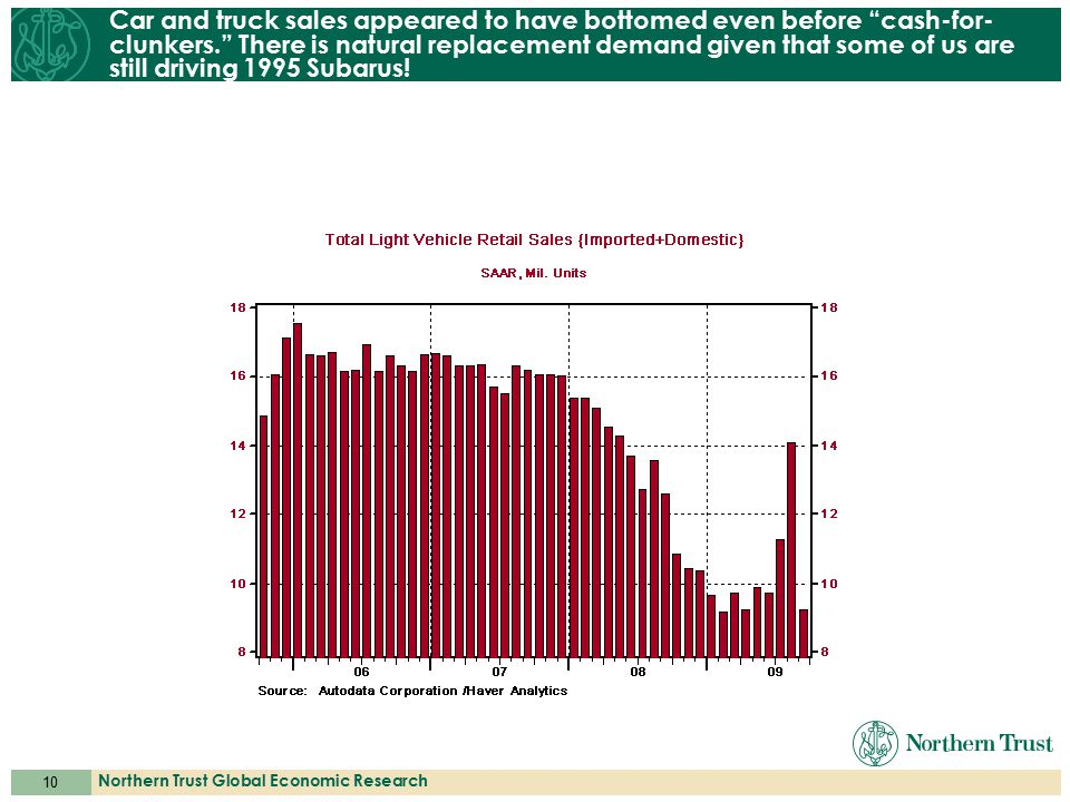 """10 Northern Trust Global Economic Research Car and truck sales appeared to have bottomed even before """"cash-for- clunkers."""" There is natural replacemen"""