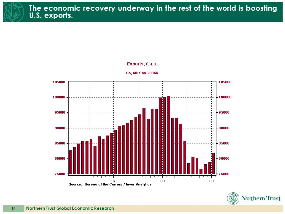15 Northern Trust Global Economic Research The economic recovery underway in the rest of the world is boosting U.S.