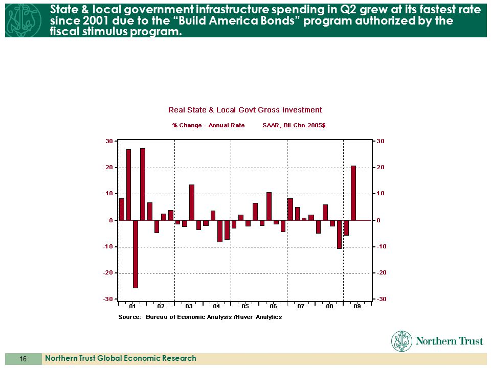 16 Northern Trust Global Economic Research State & local government infrastructure spending in Q2 grew at its fastest rate since 2001 due to the Build America Bonds program authorized by the fiscal stimulus program.