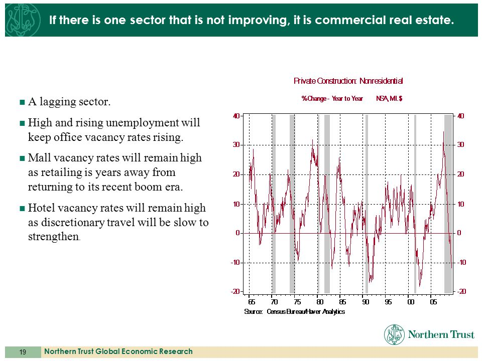 19 Northern Trust Global Economic Research If there is one sector that is not improving, it is commercial real estate. A lagging sector. High and risi