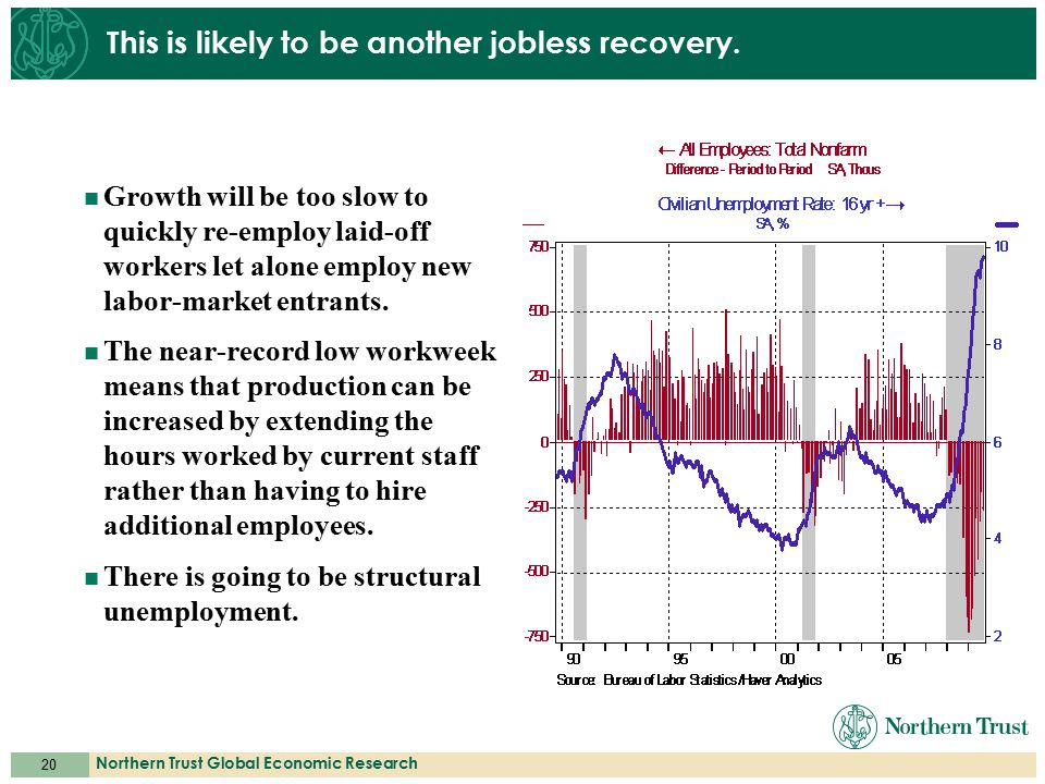 20 Northern Trust Global Economic Research This is likely to be another jobless recovery. Growth will be too slow to quickly re-employ laid-off worker