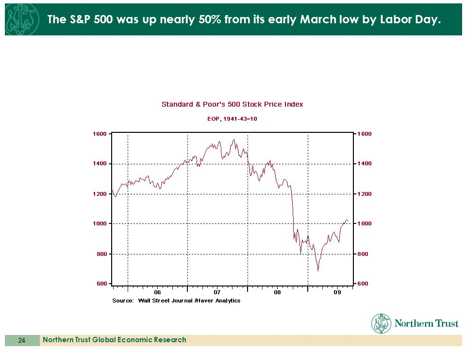 24 Northern Trust Global Economic Research The S&P 500 was up nearly 50% from its early March low by Labor Day.