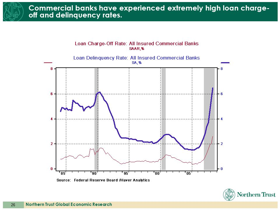 26 Northern Trust Global Economic Research Commercial banks have experienced extremely high loan charge- off and delinquency rates.