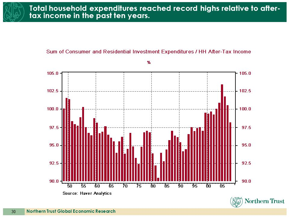 30 Northern Trust Global Economic Research Total household expenditures reached record highs relative to after- tax income in the past ten years.