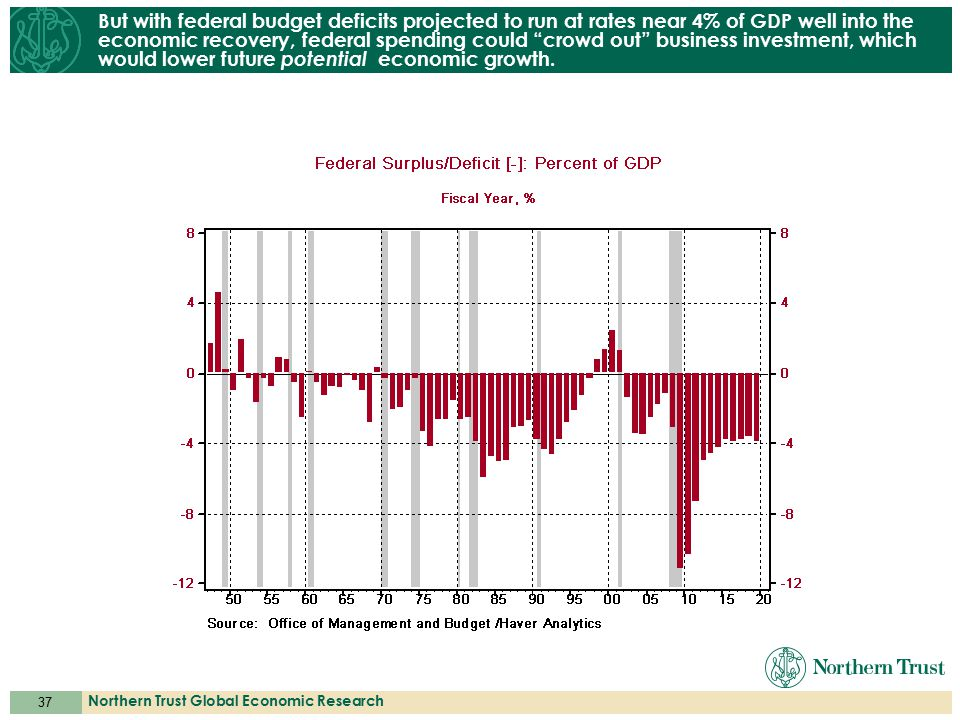 37 Northern Trust Global Economic Research But with federal budget deficits projected to run at rates near 4% of GDP well into the economic recovery,