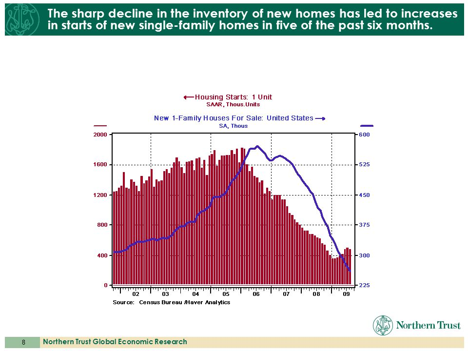 8 Northern Trust Global Economic Research The sharp decline in the inventory of new homes has led to increases in starts of new single-family homes in